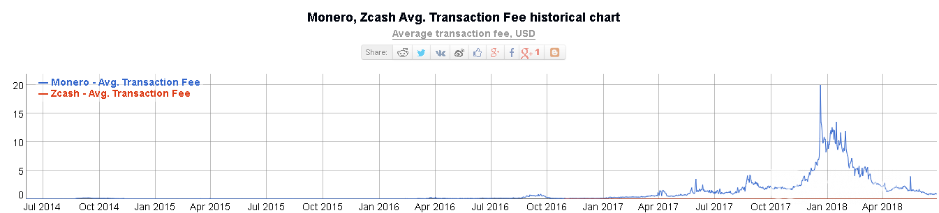Average Monero zcash transaction historical chart