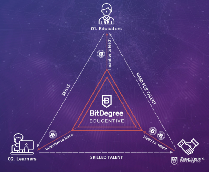 bitdegree-triangle