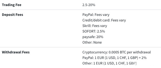 Buy Litecoin with Paypal - Fees