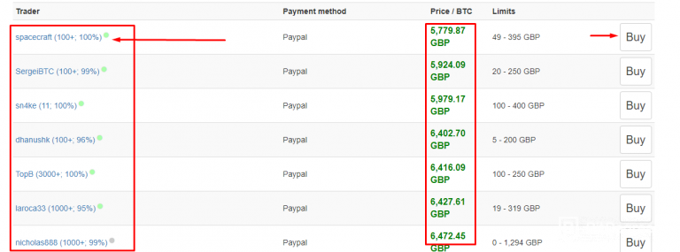 Buy Litecoin with Paypal - Localbitcoins dashboard
