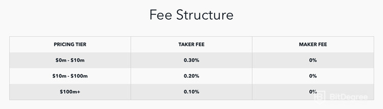 GDAX fee structure
