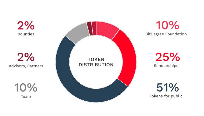 bitdegree-token-distribution