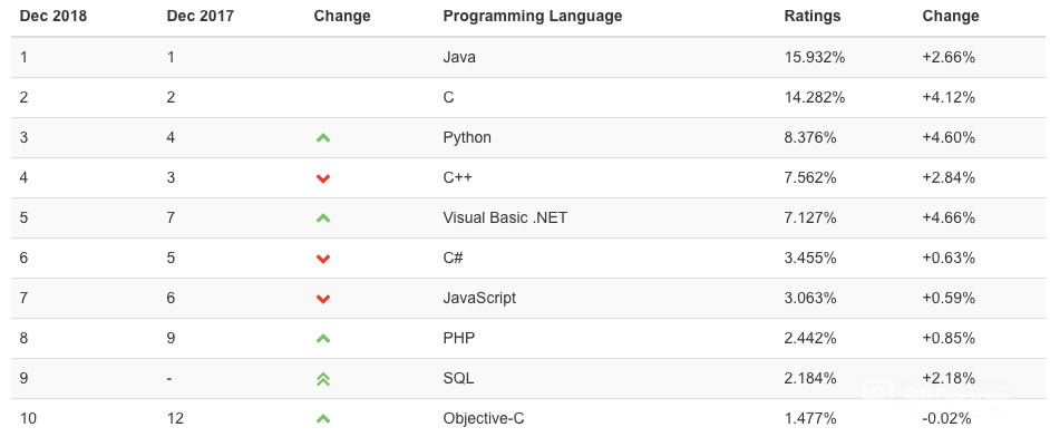 Most Used Programming Languages by Tiobe Index