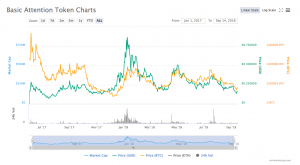 basic attention token charts