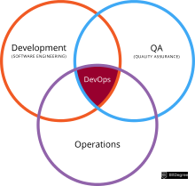Devops interview questions - diagram