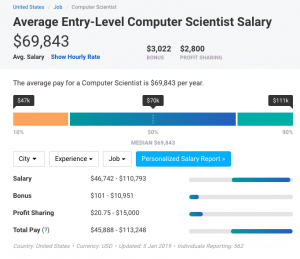 Average entry-level computer scientist salary