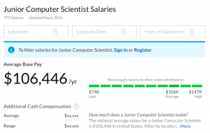 Junior computer scientist salary