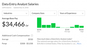 entry Data analyst salaries