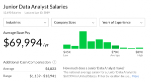 junior data analyst salary
