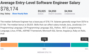 Average entry-level software engineer salary