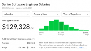 senior software engineer salary