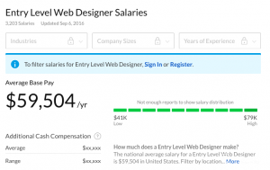 Entry level web designer salary