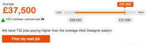 average web designer salary