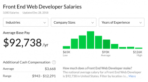 Front end web developer salaries