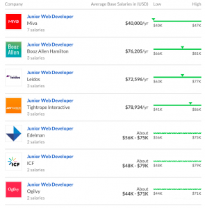 web-developer-salary