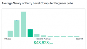 Average computer engineer salary