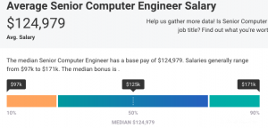 average senior computer engineer salary