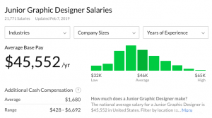 junior graphic designer salary
