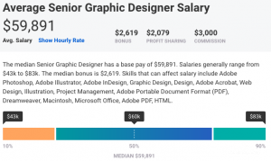 average senior graphic designer salary