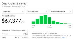 How to become a data analyst and what are the salaries?