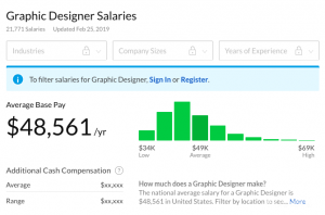 how to become a graphic designer and what are the salaries?