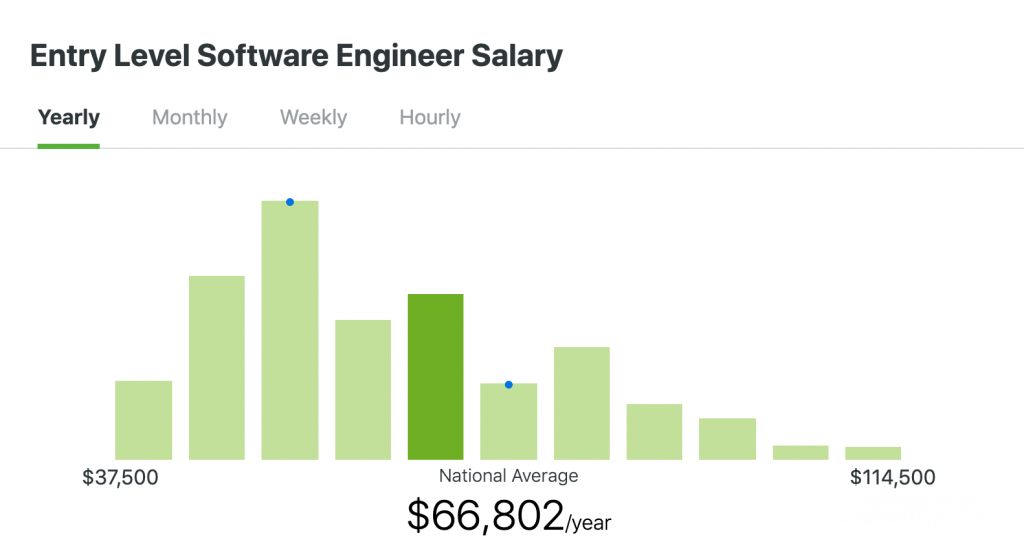 entry level software engineer salary