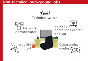 Non-technical background cyber security jobs